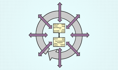 strategic applications of it project program management