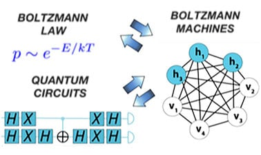 Boltzmann Law: Physics to Computing