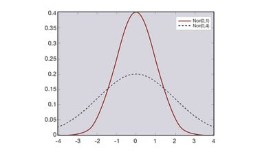 Probability and Statistics III:  A Gentle Introduction to Statistics
