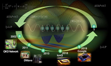 Introduction to Quantum Science & Technology